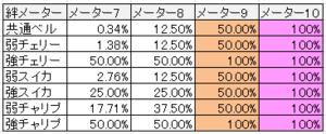 ペルソナ4絆メーター詳細